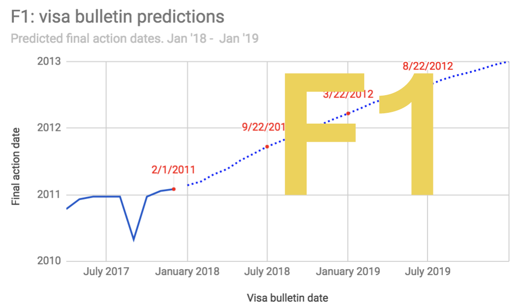 Visa Bulletin Predictions for Family   Immigration Planner